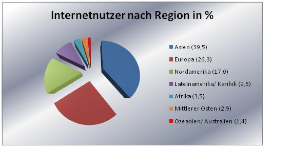 Internetnutzung nach Region in %